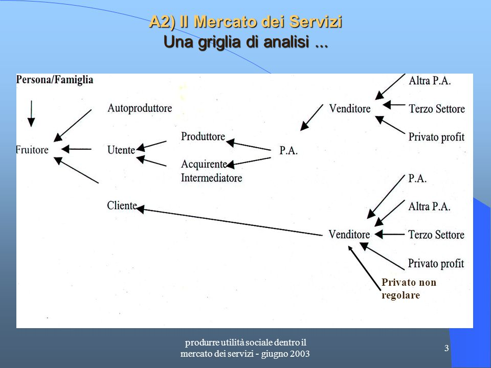 produrre utilità sociale dentro il mercato dei servizi - giugno 2003 4 A.3) Tra bisogni e domande Uno slittamento semantico.