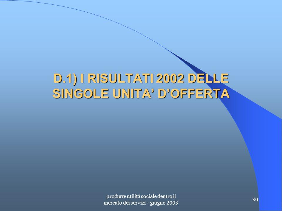 produrre utilità sociale dentro il mercato dei servizi - giugno 2003 30 D.1) I RISULTATI 2002 DELLE SINGOLE UNITA' D'OFFERTA