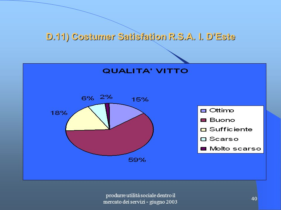 produrre utilità sociale dentro il mercato dei servizi - giugno 2003 40 D.11) Costumer Satisfation R.S.A.