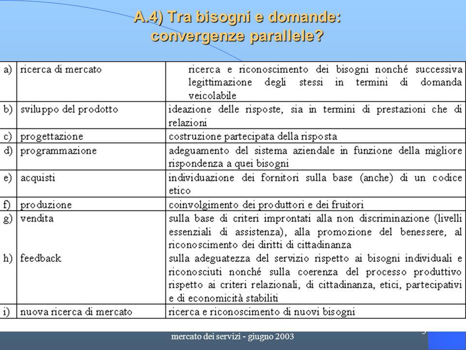 produrre utilità sociale dentro il mercato dei servizi - giugno 2003 5 A.4) Tra bisogni e domande: convergenze parallele