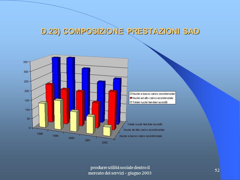 produrre utilità sociale dentro il mercato dei servizi - giugno 2003 52 D.23) COMPOSIZIONE PRESTAZIONI SAD