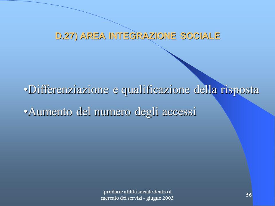 produrre utilità sociale dentro il mercato dei servizi - giugno 2003 56 D.27) AREA INTEGRAZIONE SOCIALE Differenziazione e qualificazione della rispostaDifferenziazione e qualificazione della risposta Aumento del numero degli accessiAumento del numero degli accessi