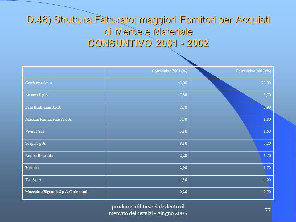 produrre utilità sociale dentro il mercato dei servizi - giugno 2003 77 D.48) Struttura Fatturato: maggiori Fornitori per Acquisti di Merce e Materiale CONSUNTIVO 2001 - 2002 Consuntivo 2001 (%)Consuntivo 2002 (%) Confarma S.p.A65,0073,00 Artsana S.p.A7,805,70 Paul Hartmann S.p.A2,702,90 Maccari Farmaceutici S.p.A3,701,80 Vivisol S.r.l3,101,50 Scapa S.p.A8,107,20 Antoni Bevande2,201,70 Pulitalia2,901,70 Tea S.p.A4,304,00 Mazzola e Bignardi S.p.A Carburanti0,200,50