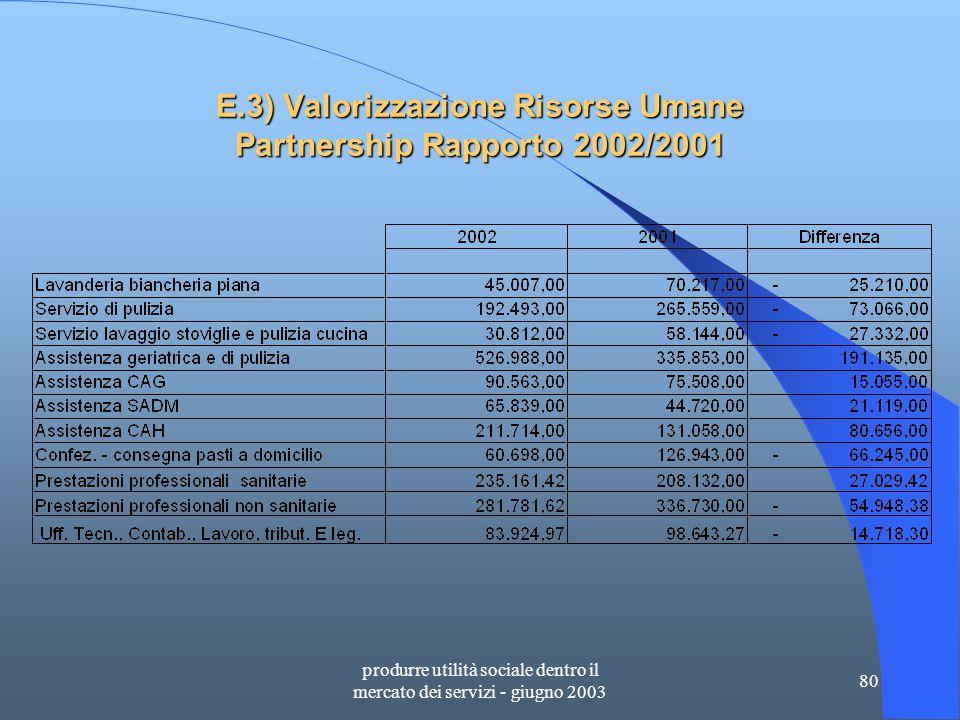 produrre utilità sociale dentro il mercato dei servizi - giugno 2003 80 E.3) Valorizzazione Risorse Umane Partnership Rapporto 2002/2001