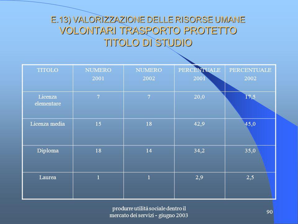 produrre utilità sociale dentro il mercato dei servizi - giugno 2003 90 E.13) VALORIZZAZIONE DELLE RISORSE UMANE VOLONTARI TRASPORTO PROTETTO TITOLO DI STUDIO TITOLONUMERO 2001 NUMERO 2002 PERCENTUALE 2001 PERCENTUALE 2002 Licenza elementare 7720,017,5 Licenza media151842,945,0 Diploma181434,235,0 Laurea112,92,5