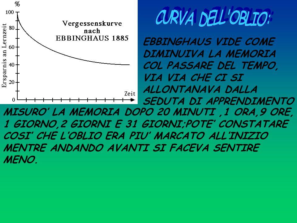 EBBINGHAUS VIDE COME DIMINUIVA LA MEMORIA COL PASSARE DEL TEMPO, VIA VIA CHE CI SI ALLONTANAVA DALLA SEDUTA DI APPRENDIMENTO MISURO' LA MEMORIA DOPO 20 MINUTI,1 ORA,9 ORE, 1 GIORNO,2 GIORNI E 31 GIORNI;POTE' CONSTATARE COSI' CHE L'OBLIO ERA PIU' MARCATO ALL'INIZIO MENTRE ANDANDO AVANTI SI FACEVA SENTIRE MENO.