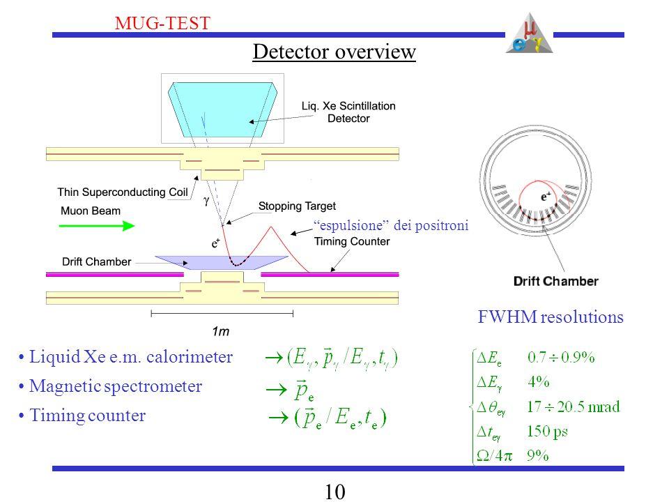 "MUG-TEST 10 Detector overview Liquid Xe e.m. calorimeter Magnetic spectrometer Timing counter FWHM resolutions ""espulsione"" dei positroni"