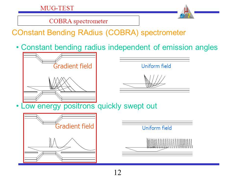 MUG-TEST 12 COBRA spectrometer Gradient field Uniform field COnstant Bending RAdius (COBRA) spectrometer Constant bending radius independent of emissi