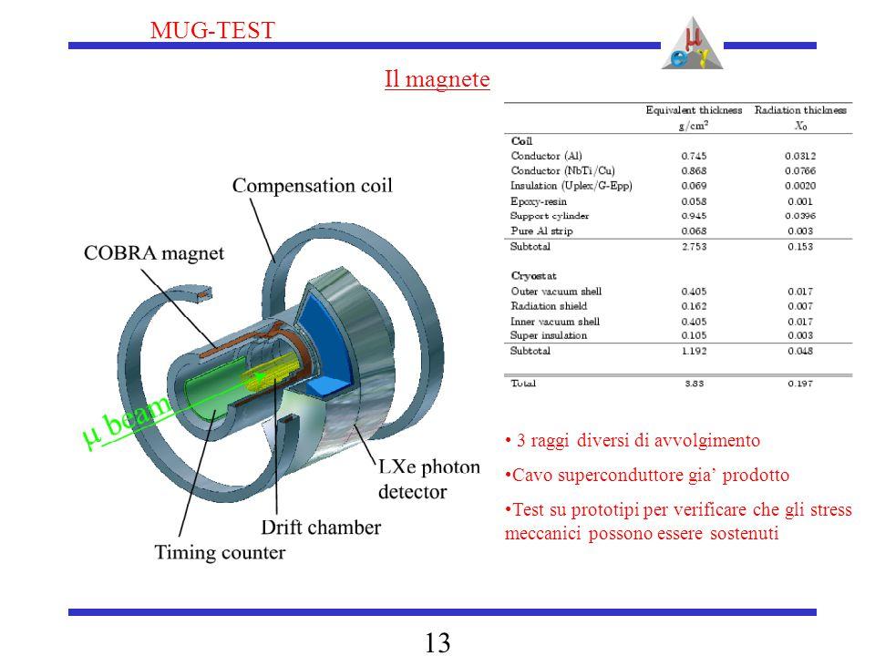 MUG-TEST 13 Il magnete 3 raggi diversi di avvolgimento Cavo superconduttore gia' prodotto Test su prototipi per verificare che gli stress meccanici po