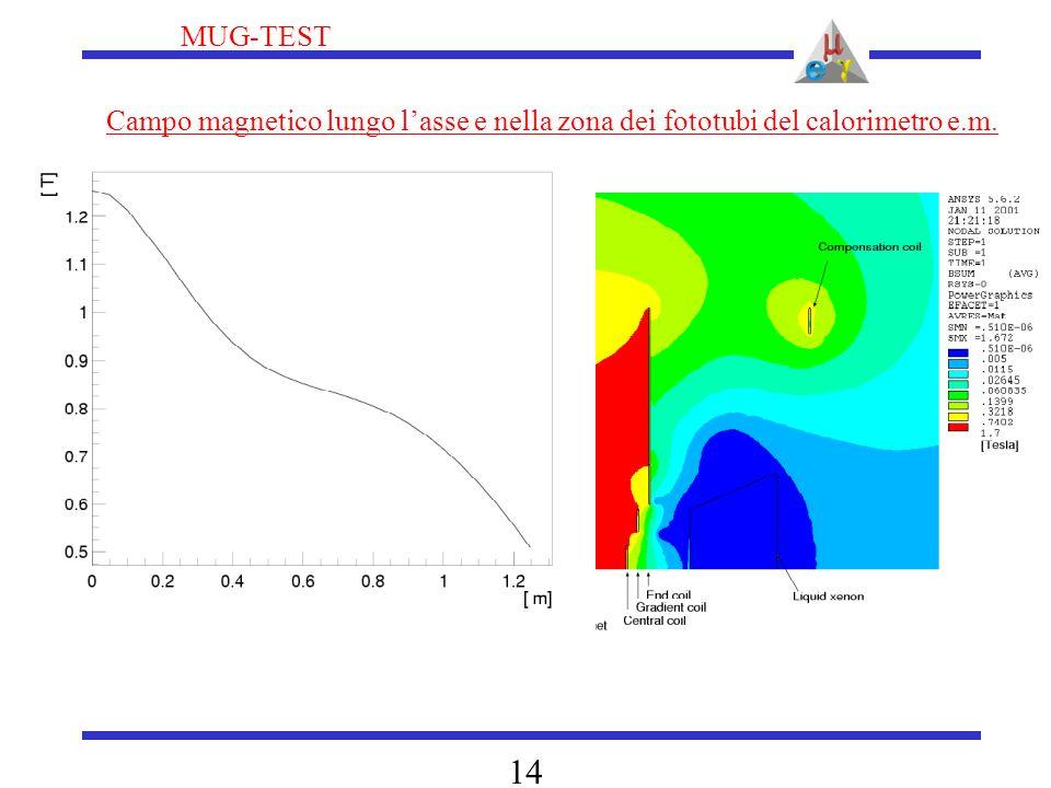 MUG-TEST 14 Campo magnetico lungo l'asse e nella zona dei fototubi del calorimetro e.m.
