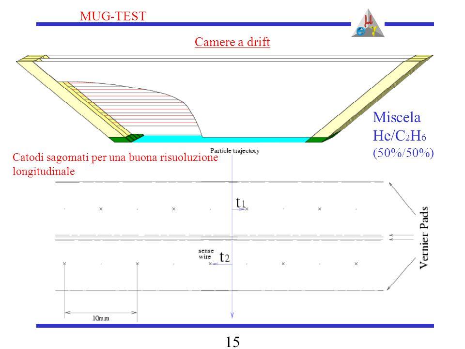 MUG-TEST 15 Camere a drift Catodi sagomati per una buona risuoluzione longitudinale Miscela He/C 2 H 6 (50%/50%)