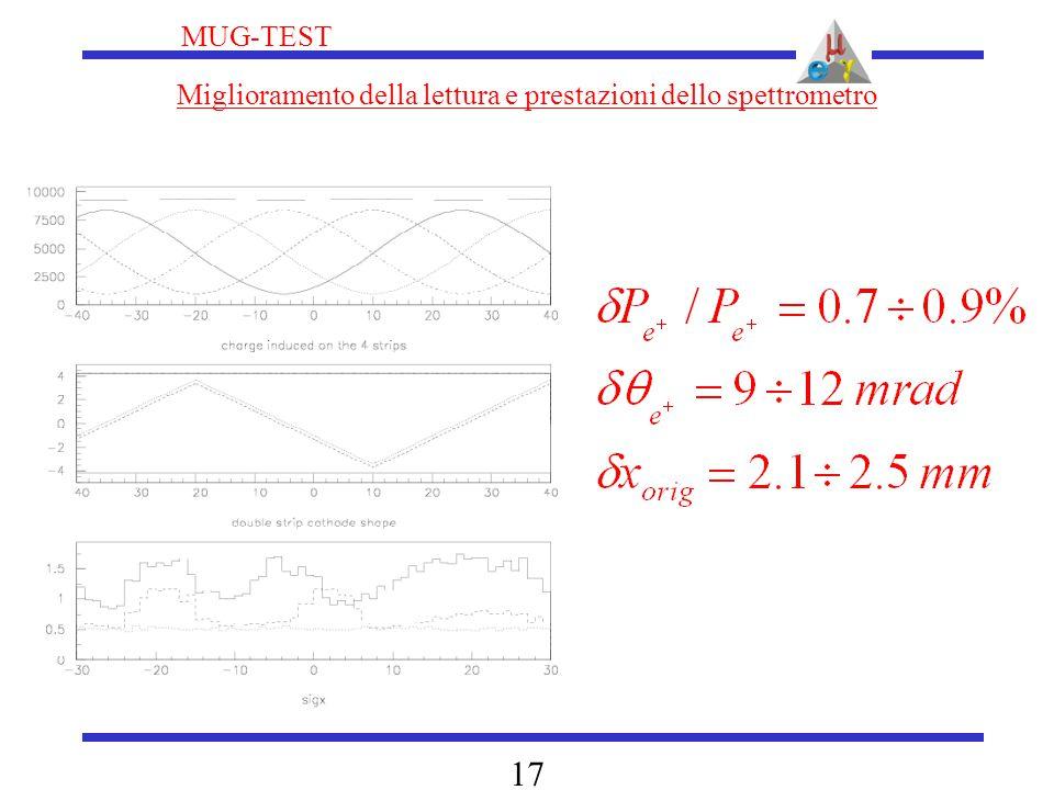 MUG-TEST 17 Miglioramento della lettura e prestazioni dello spettrometro