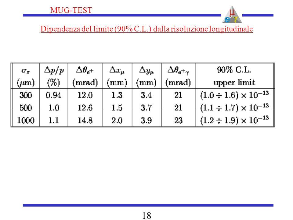 MUG-TEST 18 Dipendenza del limite (90% C.L.) dalla risoluzione longitudinale