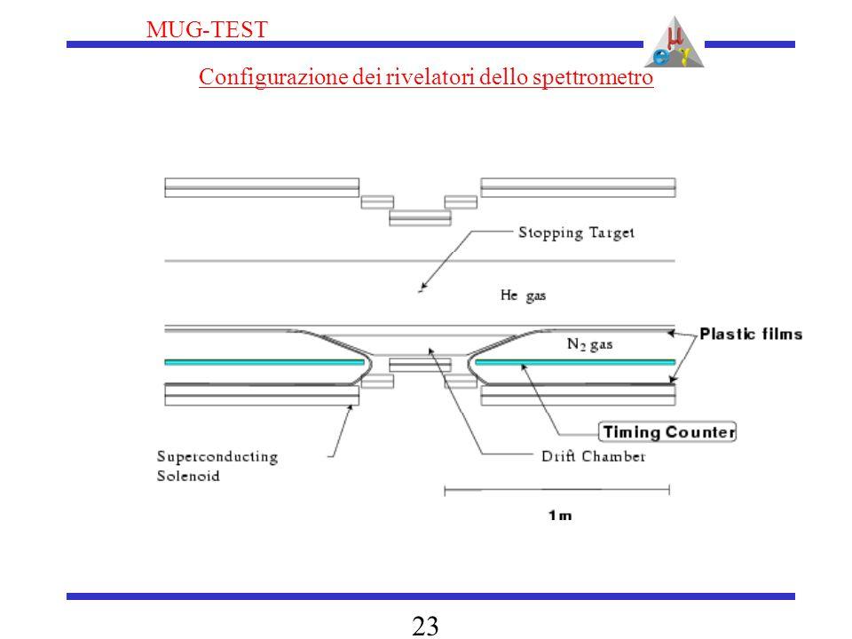 MUG-TEST 23 Configurazione dei rivelatori dello spettrometro