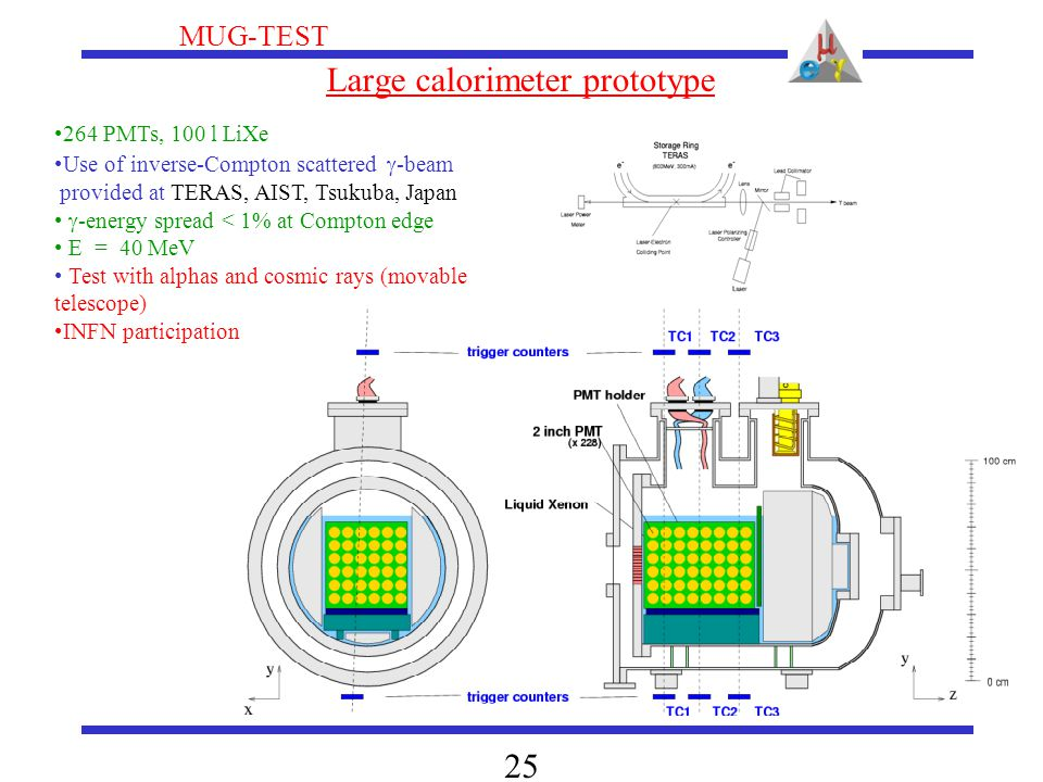 MUG-TEST 25 Large calorimeter prototype 264 PMTs, 100 l LiXe Use of inverse-Compton scattered  -beam provided at TERAS, AIST, Tsukuba, Japan  -energy spread < 1% at Compton edge E = 40 MeV Test with alphas and cosmic rays (movable telescope) INFN participation