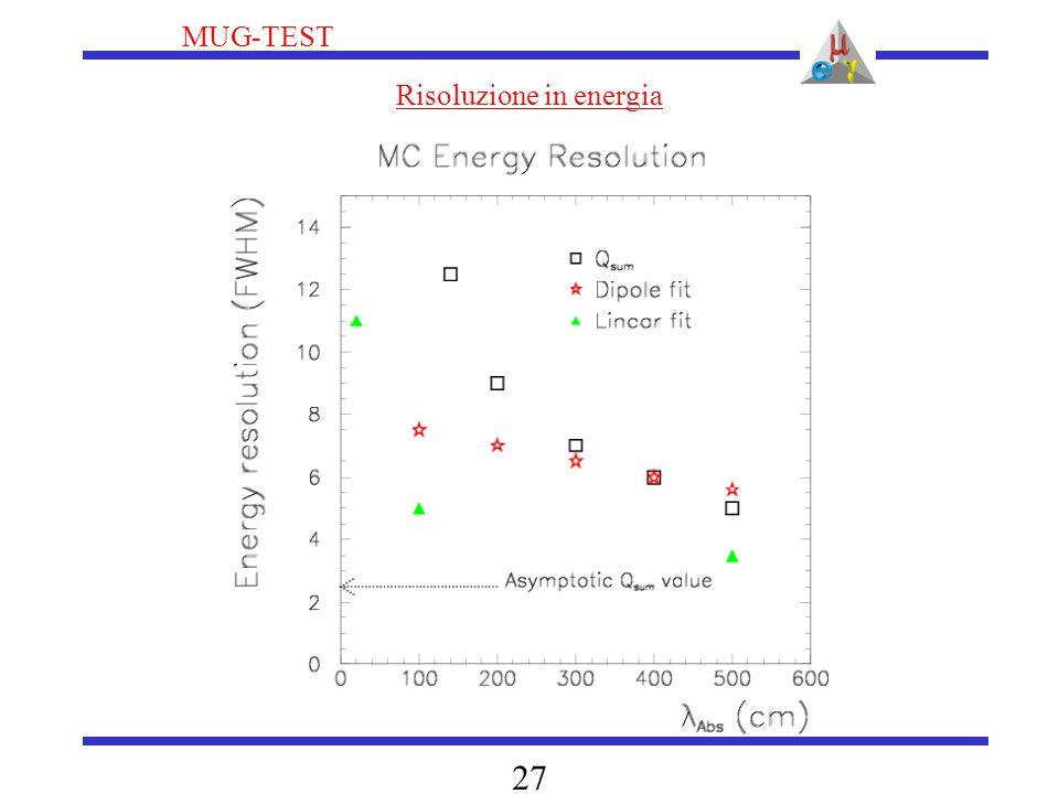 MUG-TEST 27 Risoluzione in energia
