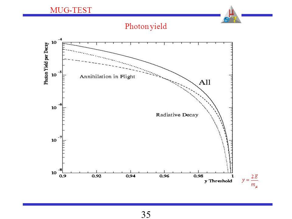 MUG-TEST 35 Photon yield