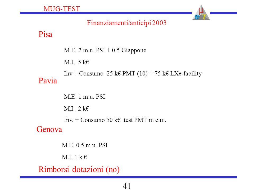 MUG-TEST 41 Finanziamenti/anticipi 2003 Pisa M.E. 2 m.u. PSI + 0.5 Giappone M.I. 5 k€ Inv + Consumo 25 k€ PMT (10) + 75 k€ LXe facility Pavia M.E. 1 m