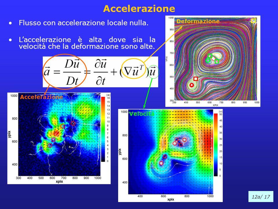 12a/ 17 Accelerazione Flusso con accelerazione locale nulla. L'accelerazione è alta dove sia la velocità che la deformazione sono alte. Accelerazione