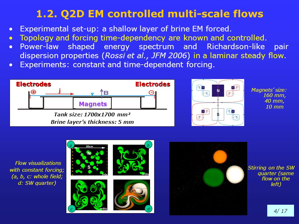 1.2. Q2D EM controlled multi-scale flows Experimental set-up: a shallow layer of brine EM forced. Topology and forcing time-dependency are known and c