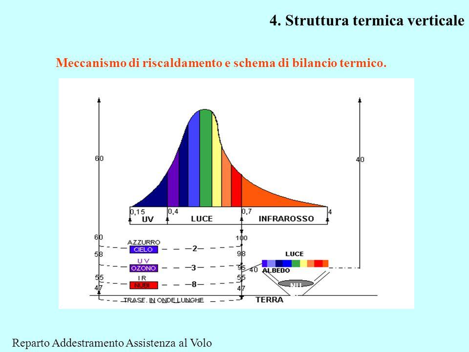 NU BI Meccanismo di riscaldamento e schema di bilancio termico. 4. Struttura termica verticale Reparto Addestramento Assistenza al Volo