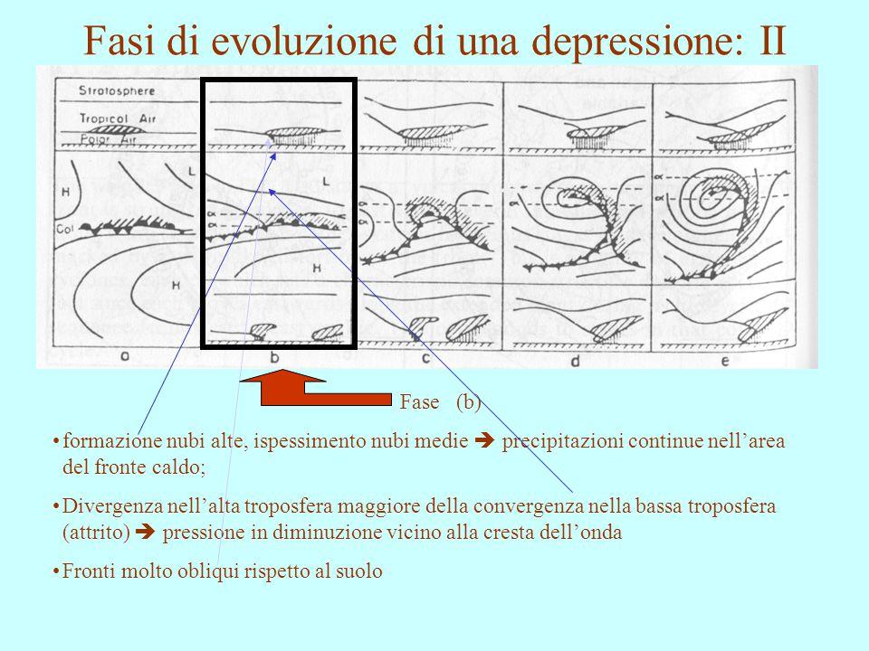 Fasi di evoluzione di una depressione: II Fase (b) formazione nubi alte, ispessimento nubi medie  precipitazioni continue nell'area del fronte caldo;