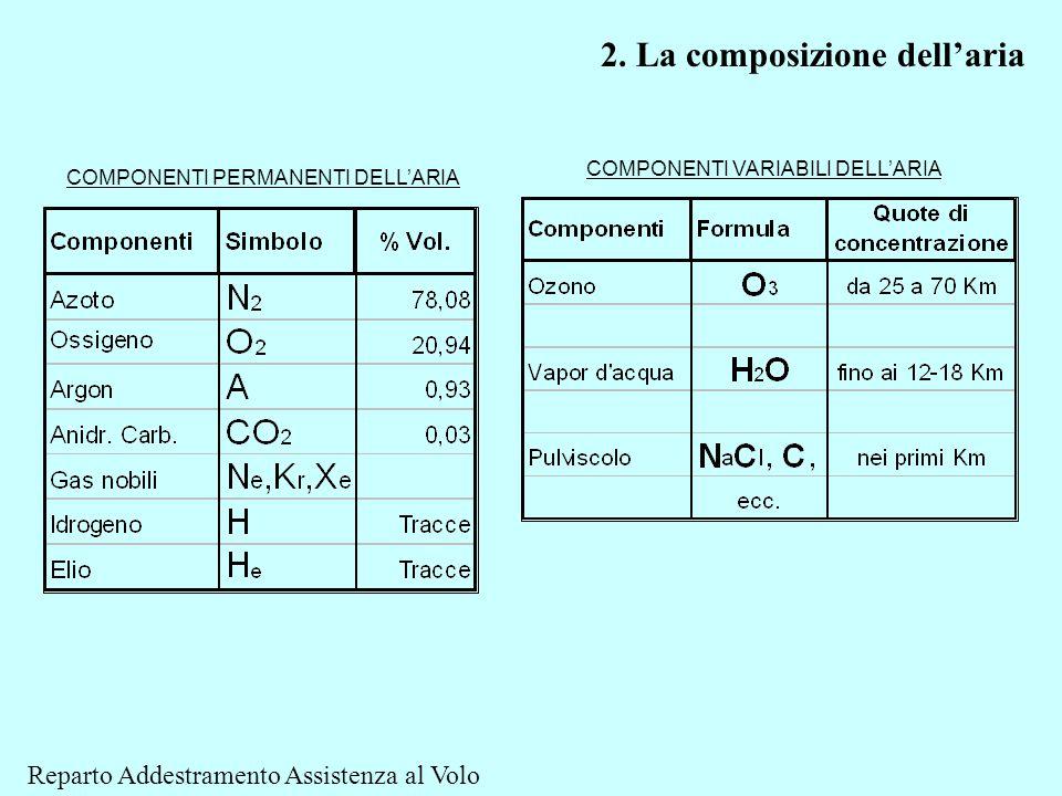 COMPONENTI PERMANENTI DELL'ARIA COMPONENTI VARIABILI DELL'ARIA 2. La composizione dell'aria Reparto Addestramento Assistenza al Volo