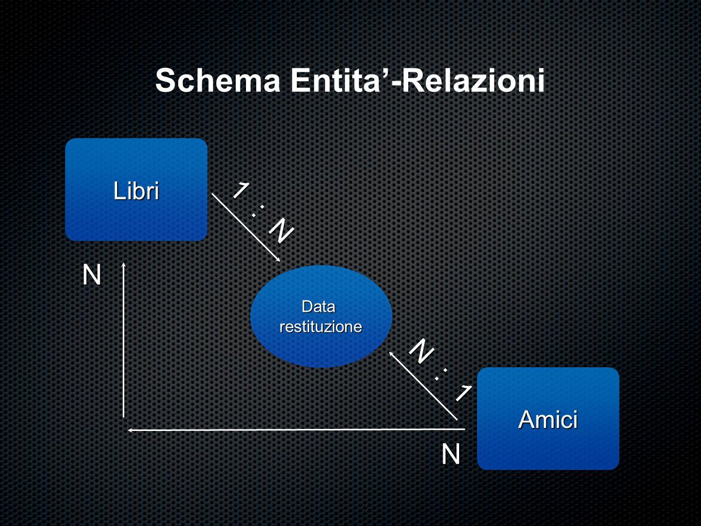 Schema Entita'-Relazioni Libri Datarestituzione Amici N N 1 : N N : 1