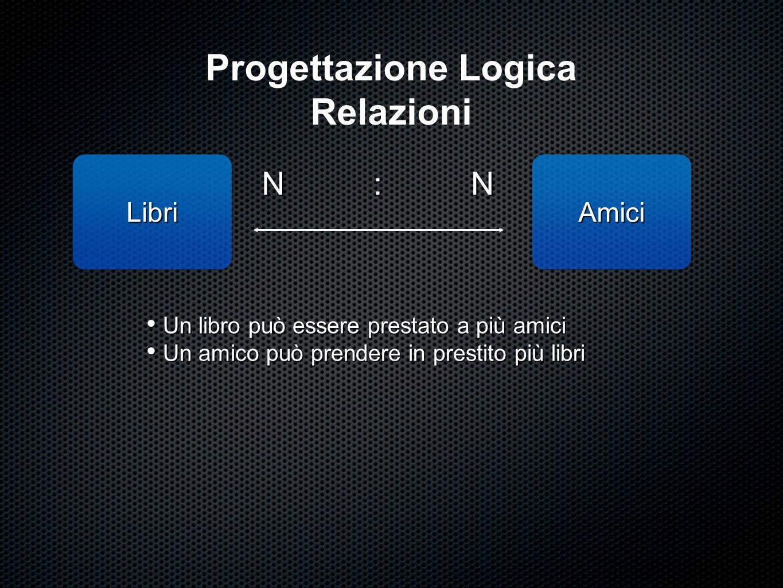 Progettazione Logica Relazioni LibriAmici NN: Un libro può essere prestato a più amici Un libro può essere prestato a più amici Un amico può prendere