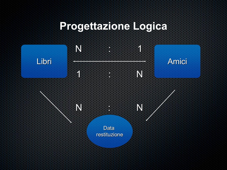 Progettazione Logica Dalla relazione N:N risulta opportuno per normalizzare, indicare una terza entità Data Restituzione i cui attributi sono i seguenti: Id_Data (Cod.
