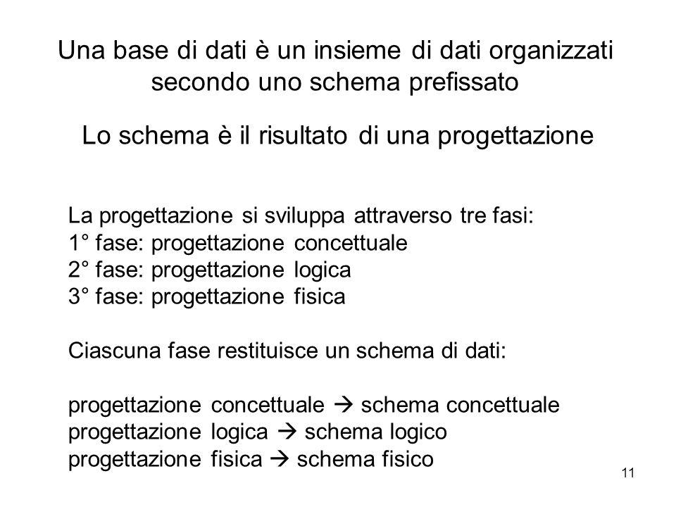 11 Una base di dati è un insieme di dati organizzati secondo uno schema prefissato La progettazione si sviluppa attraverso tre fasi: 1° fase: progetta