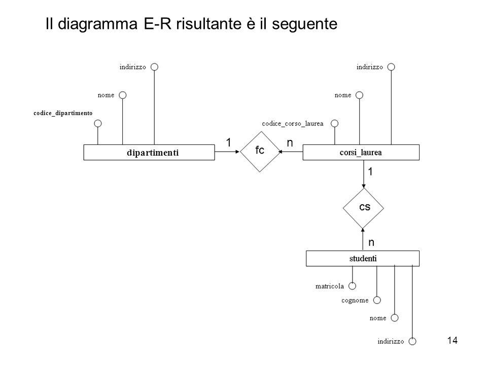 14 Il diagramma E-R risultante è il seguente codice_dipartimento 1n dipartimenti