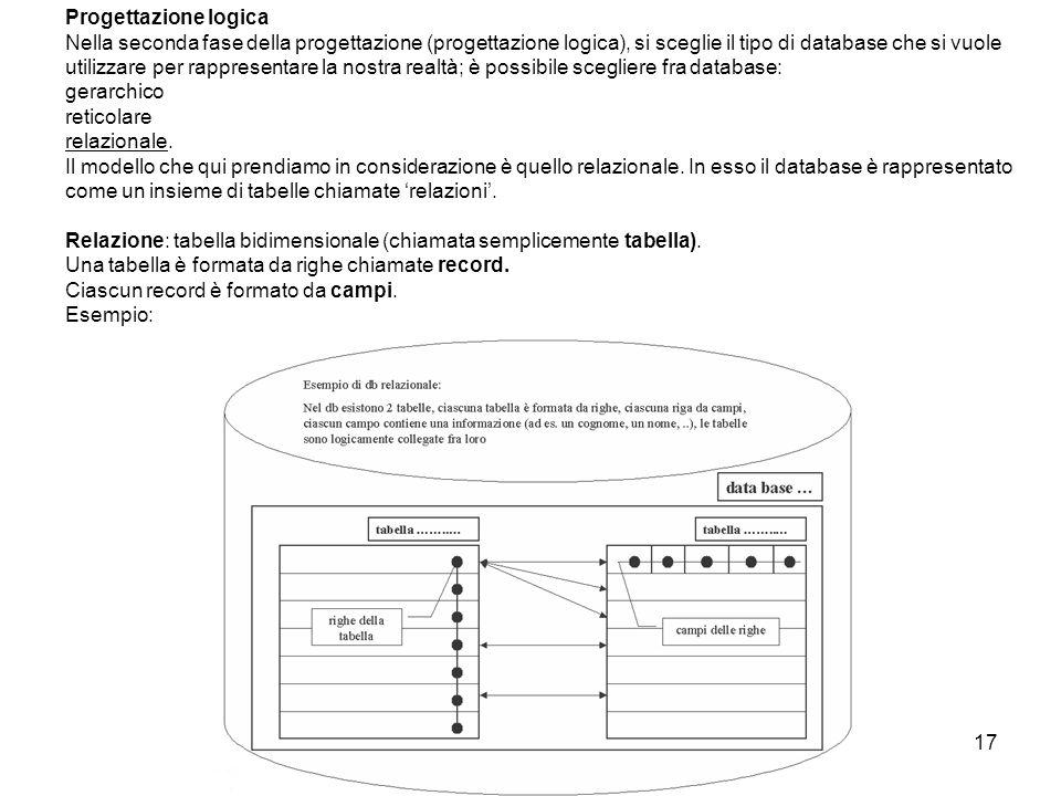 17 Progettazione logica Nella seconda fase della progettazione (progettazione logica), si sceglie il tipo di database che si vuole utilizzare per rapp