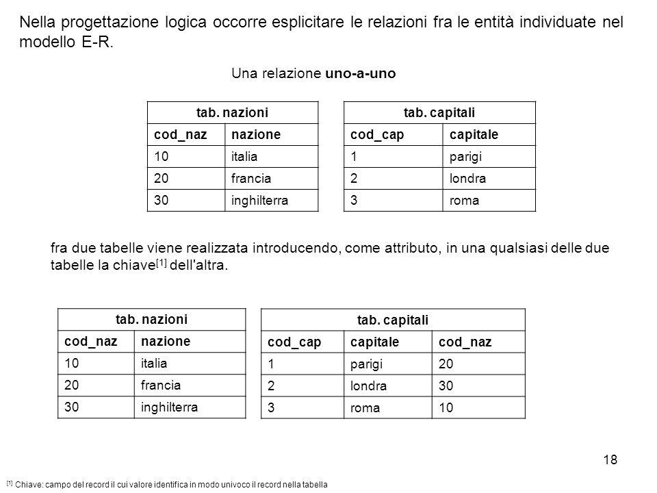 18 Nella progettazione logica occorre esplicitare le relazioni fra le entità individuate nel modello E-R. Una relazione uno-a-uno fra due tabelle vien