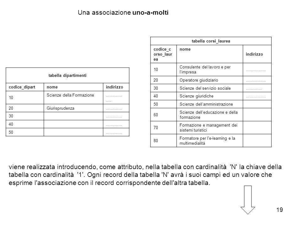 19 Una associazione uno-a-molti tabella dipartimenti codice_dipart nome indirizzo 10 Scienze della Formazione ………… …. 20 Giurisprudenza ………… 30………… 40