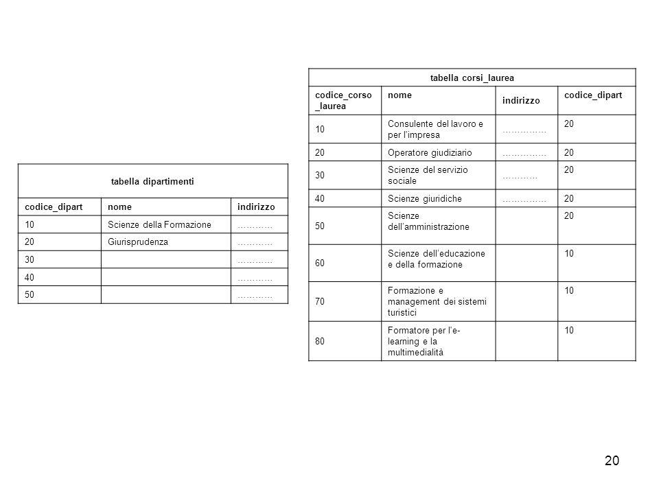 20 tabella dipartimenti codice_dipart nome indirizzo 10 Scienze della Formazione ………… 20 Giurisprudenza ………… 30………… 40………… 50………… tabella corsi_laurea
