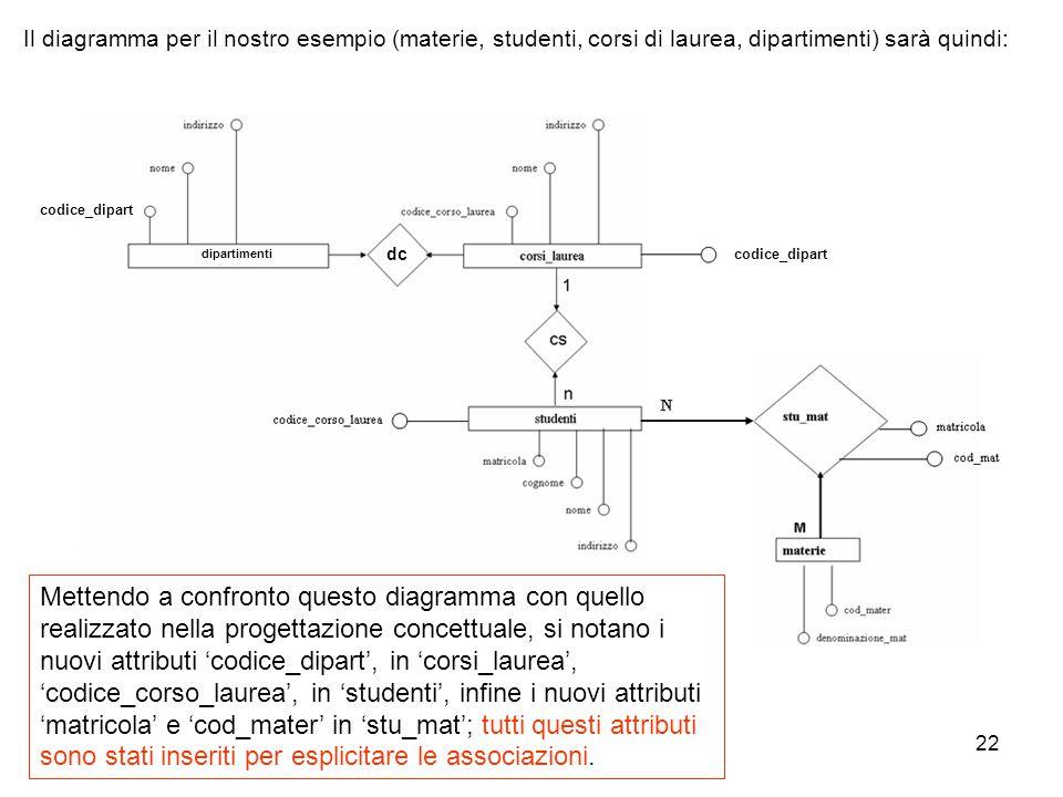 22 Il diagramma per il nostro esempio (materie, studenti, corsi di laurea, dipartimenti) sarà quindi: Mettendo a confronto questo diagramma con quello