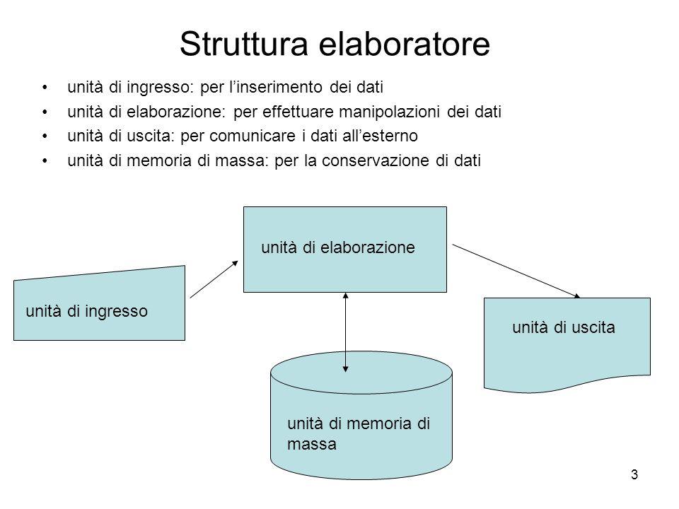 3 Struttura elaboratore unità di ingresso: per l'inserimento dei dati unità di elaborazione: per effettuare manipolazioni dei dati unità di uscita: pe