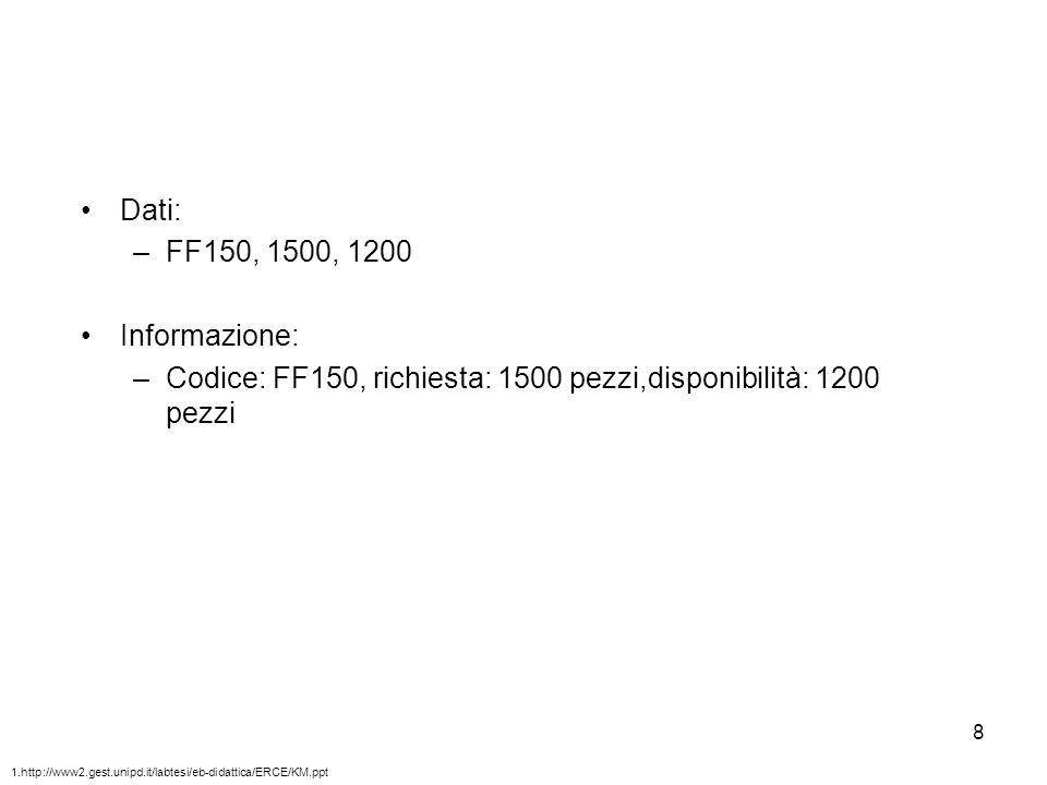 8 Dati: –FF150, 1500, 1200 Informazione: –Codice: FF150, richiesta: 1500 pezzi,disponibilità: 1200 pezzi 1.http://www2.gest.unipd.it/labtesi/eb-didatt