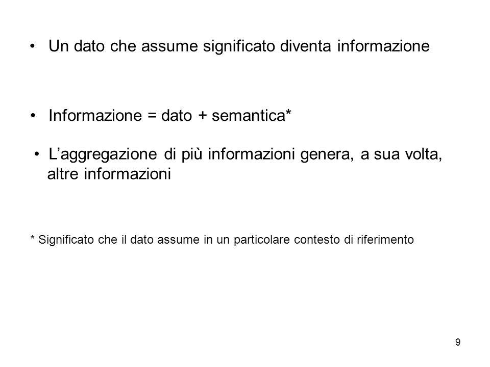 9 Un dato che assume significato diventa informazione Informazione = dato + semantica* * Significato che il dato assume in un particolare contesto di