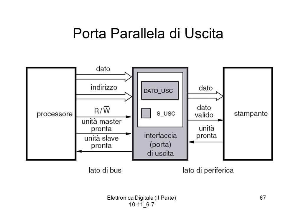 Elettronica Digitale (II Parte) 10-11_6-7 67 Porta Parallela di Uscita