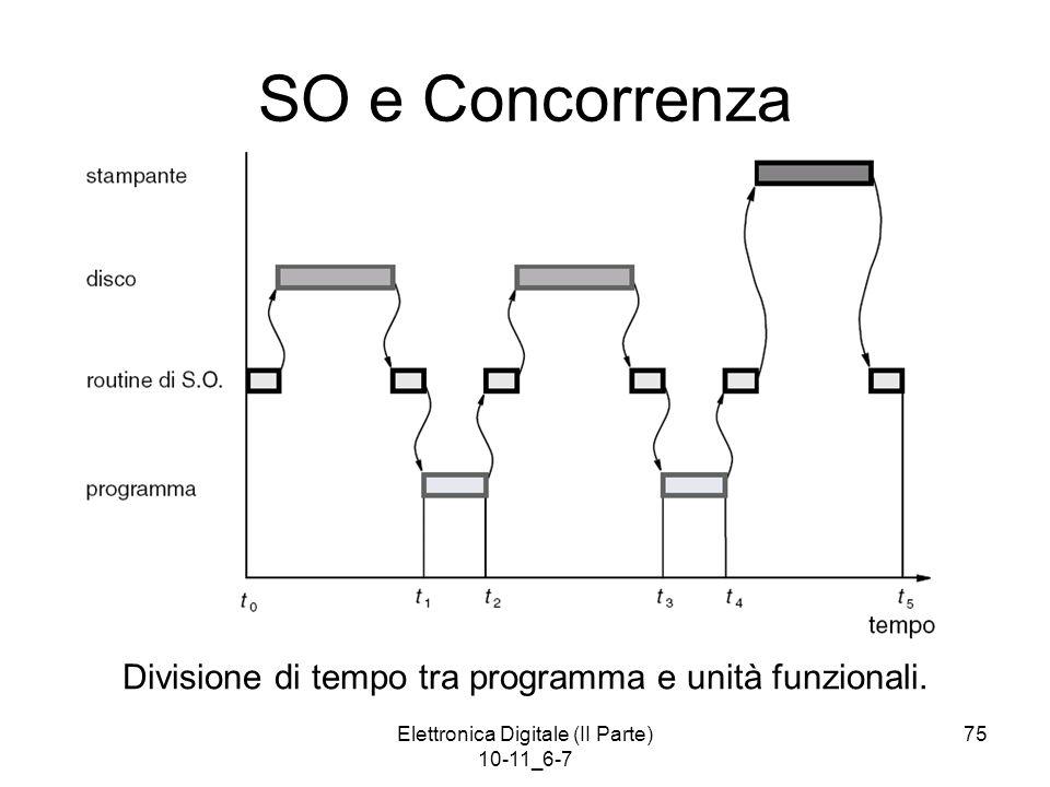 Elettronica Digitale (II Parte) 10-11_6-7 75 SO e Concorrenza Divisione di tempo tra programma e unità funzionali.