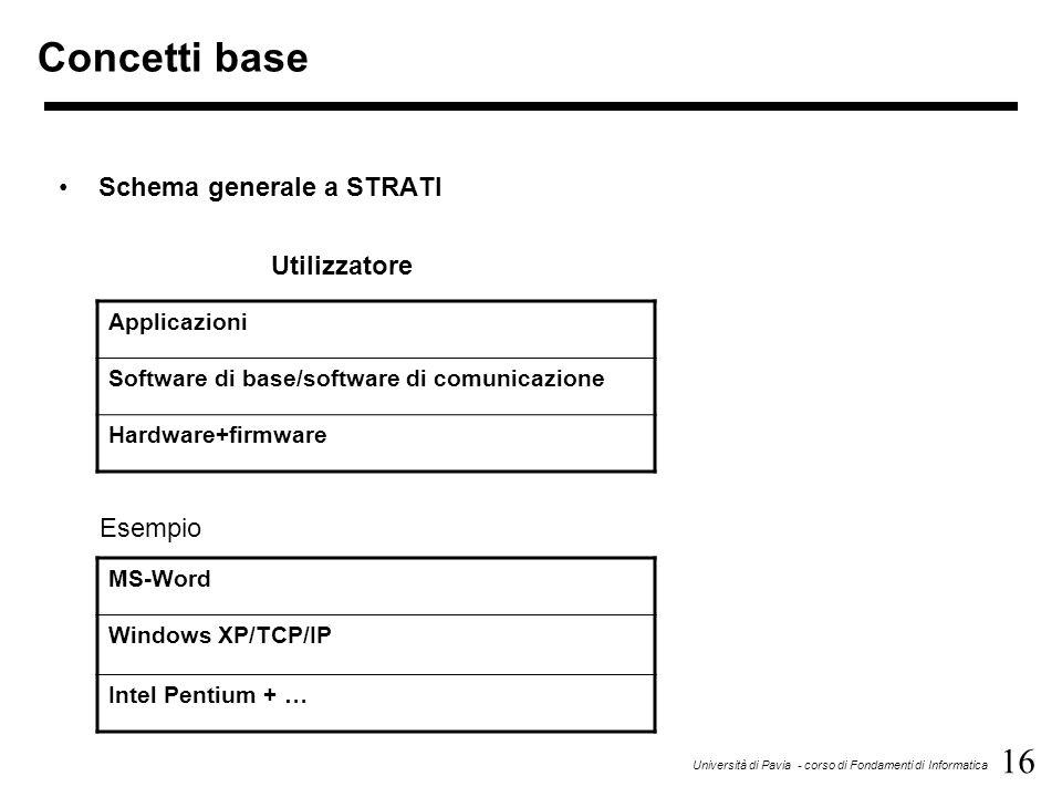 16 Università di Pavia - corso di Fondamenti di Informatica Concetti base Schema generale a STRATI Utilizzatore Applicazioni Software di base/software di comunicazione Hardware+firmware MS-Word Windows XP/TCP/IP Intel Pentium + … Esempio
