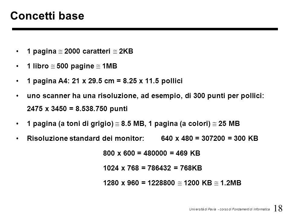 18 Università di Pavia - corso di Fondamenti di Informatica Concetti base 1 pagina  2000 caratteri  2KB 1 libro  500 pagine  1MB 1 pagina A4: 21 x 29.5 cm = 8.25 x 11.5 pollici uno scanner ha una risoluzione, ad esempio, di 300 punti per pollici: 2475 x 3450 = 8.538.750 punti 1 pagina (a toni di grigio)  8.5 MB, 1 pagina (a colori)  25 MB Risoluzione standard dei monitor: 640 x 480 = 307200 = 300 KB 800 x 600 = 480000 = 469 KB 1024 x 768 = 786432 = 768KB 1280 x 960 = 1228800  1200 KB  1.2MB