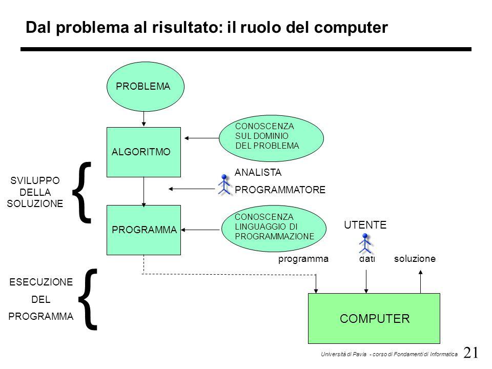 21 Università di Pavia - corso di Fondamenti di Informatica Dal problema al risultato: il ruolo del computer programmadatisoluzione COMPUTER SVILUPPO DELLA SOLUZIONE ESECUZIONE DEL PROGRAMMA { { PROBLEMA ALGORITMO PROGRAMMA CONOSCENZA SUL DOMINIO DEL PROBLEMA CONOSCENZA LINGUAGGIO DI PROGRAMMAZIONE ANALISTA PROGRAMMATORE UTENTE