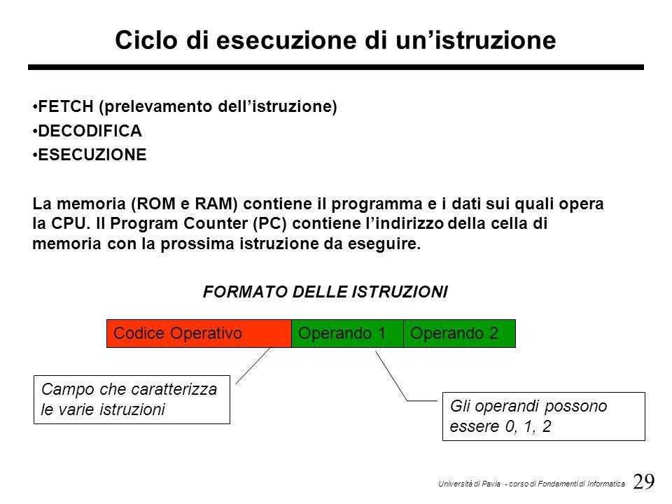 29 Università di Pavia - corso di Fondamenti di Informatica Ciclo di esecuzione di un'istruzione FETCH (prelevamento dell'istruzione) DECODIFICA ESECUZIONE La memoria (ROM e RAM) contiene il programma e i dati sui quali opera la CPU.
