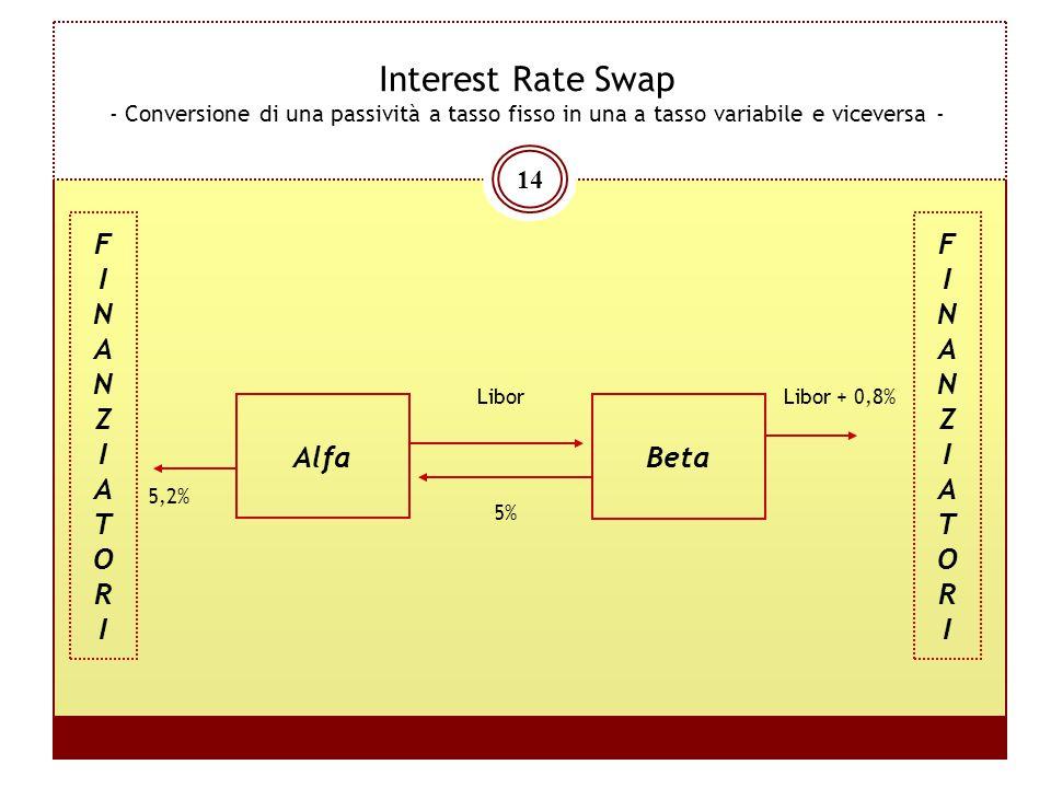 14 Interest Rate Swap - Conversione di una passività a tasso fisso in una a tasso variabile e viceversa - Alfa Libor 5% Beta Libor + 0,8% 5,2% FINANZI