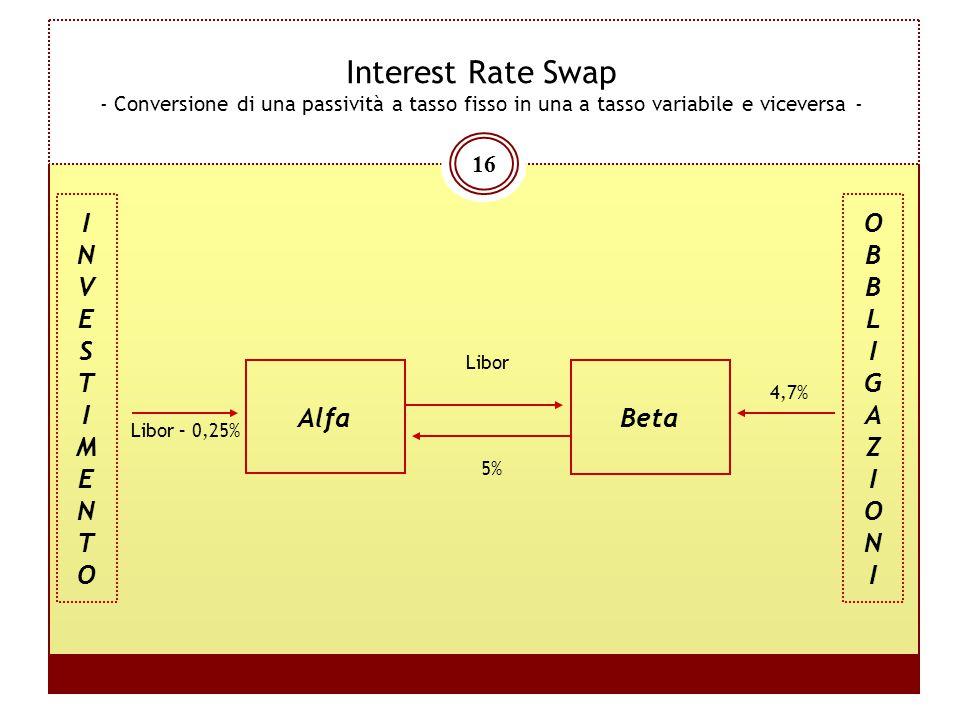16 Interest Rate Swap - Conversione di una passività a tasso fisso in una a tasso variabile e viceversa - Alfa Libor 5% Beta 4,7% Libor – 0,25% INVEST