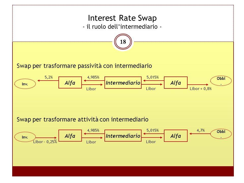 18 Interest Rate Swap - il ruolo dell'intermediario - Alfa 5,015% Libor – 0,25 % Intermediario Alfa 4,985% Libor 4,7% Obbl. Inv. Alfa 5,015% 5,2% Inte