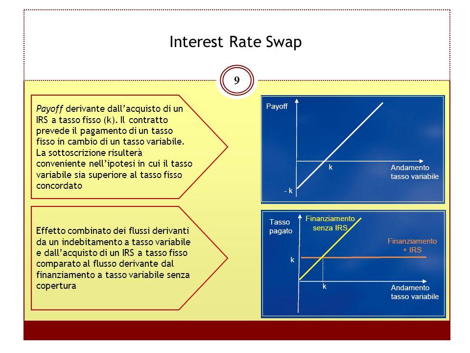 9 Interest Rate Swap Payoff derivante dall'acquisto di un IRS a tasso fisso (k). Il contratto prevede il pagamento di un tasso fisso in cambio di un t